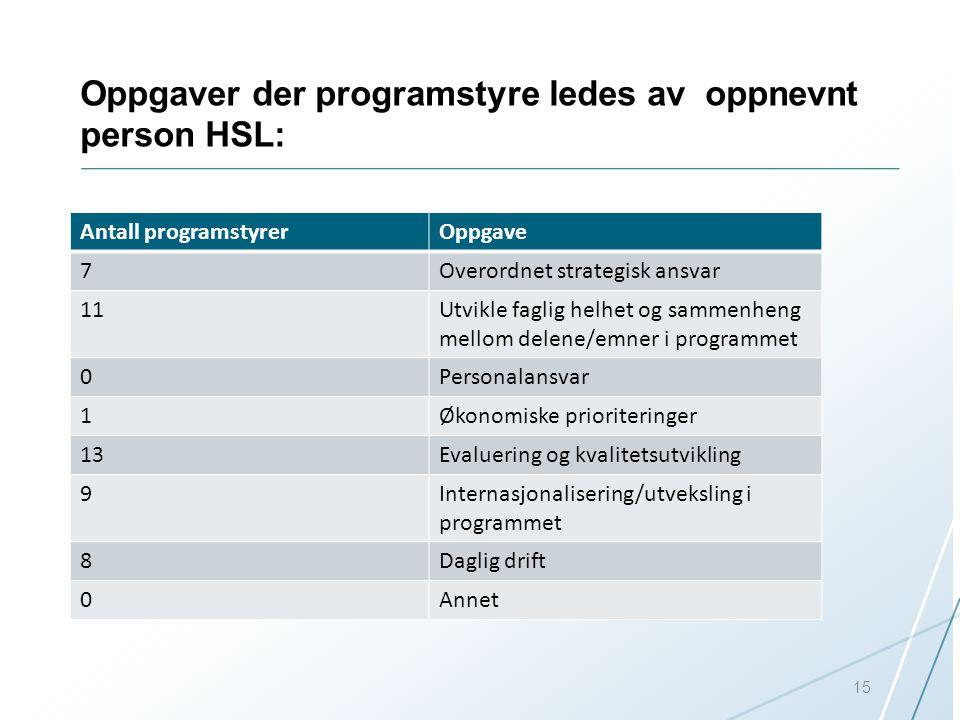 Oppgaver der programstyre ledes av oppnevnt person HSL: Antall programstyrerOppgave 7Overordnet strategisk ansvar 11Utvikle faglig helhet og sammenhen