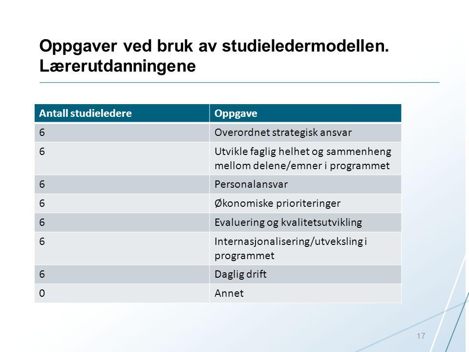 Oppgaver ved bruk av studieledermodellen. Lærerutdanningene Antall studieledereOppgave 6Overordnet strategisk ansvar 6Utvikle faglig helhet og sammenh