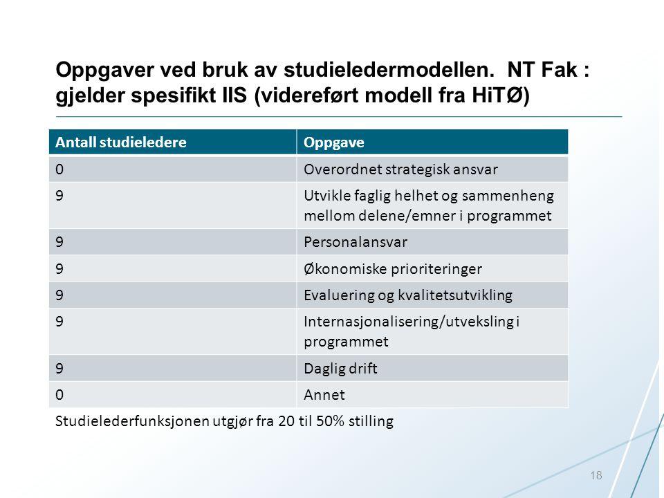 Oppgaver ved bruk av studieledermodellen. NT Fak : gjelder spesifikt IIS (videreført modell fra HiTØ) Antall studieledereOppgave 0Overordnet strategis