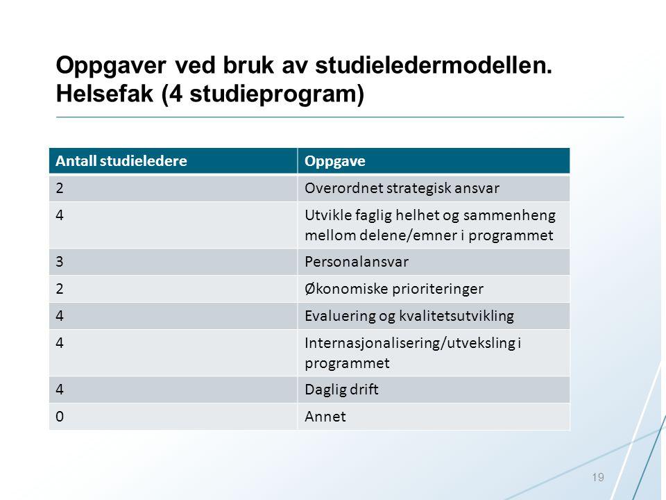 Oppgaver ved bruk av studieledermodellen. Helsefak (4 studieprogram) Antall studieledereOppgave 2Overordnet strategisk ansvar 4Utvikle faglig helhet o