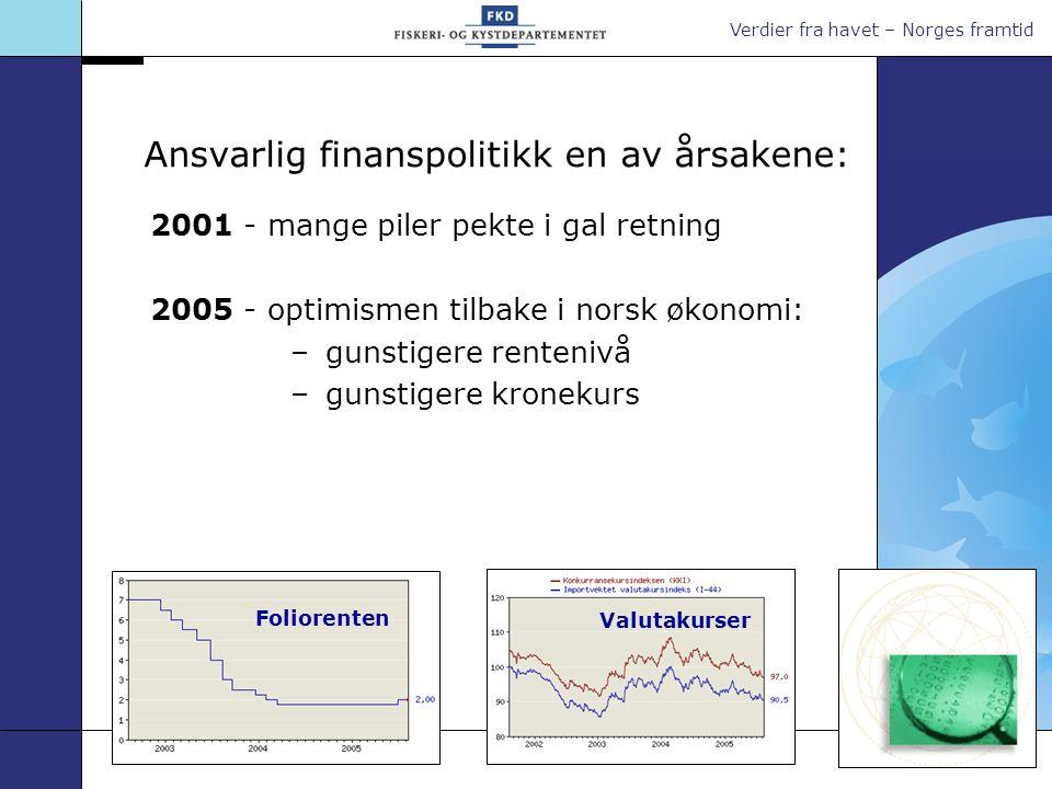 Verdier fra havet – Norges framtid Ansvarlig finanspolitikk en av årsakene: 2001 - mange piler pekte i gal retning 2005 - optimismen tilbake i norsk ø