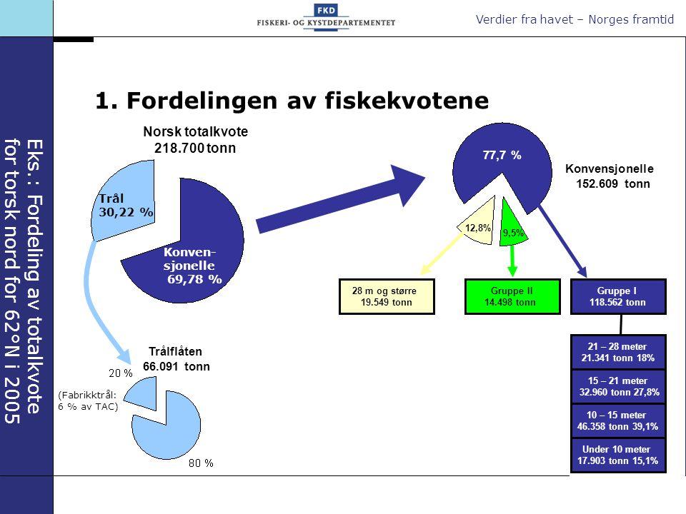 Verdier fra havet – Norges framtid Gruppe I 118.562 tonn 21 – 28 meter 21.341 tonn 18% 15 – 21 meter 32.960 tonn 27,8% 10 – 15 meter 46.358 tonn 39,1% Under 10 meter 17.903 tonn 15,1% Konven- sjonelle 69,78 % Trål 30,22 % Norsk totalkvote 218.700 tonn Eks.: Fordeling av totalkvote for torsk nord for 62°N i 2005 1.