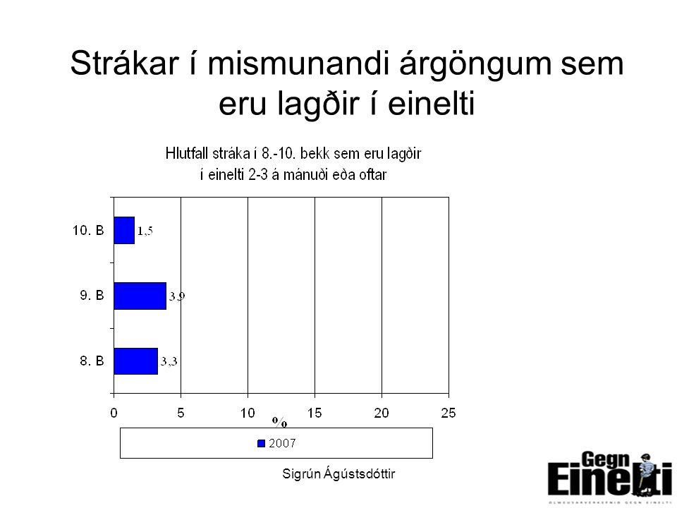 Sigrún Ágústsdóttir6 Strákar í mismunandi árgöngum sem eru lagðir í einelti