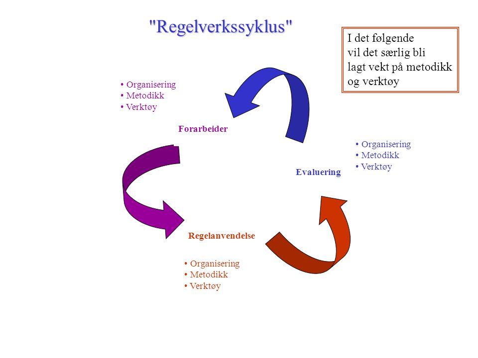Oversikt over veiledere med relevans for lovarbeid Utredningsinstruksen og veileder i utviklingsarbeid (FAD) Veileder i ledelse av utvalgsarbeid (FAD) Lovteknikkheftet (JD) Veileder for utvalgssekretærer (JD) Regelverkshåndboken (JD) Rundskriv om regjeringens og departementenes arbeid med EØS-saker (SMK) Om R-konferanser (SMK) Om Statsråd (SMK) Jf også: Mandater for hvert utredningsarbeid Maler for NOUer og prop L mv (DSS) Lovarbeid styres med andre ord primært gjennom saksprosa Bør det i tillegg eller i stedet være IT-verktøy til hjelp i lovarbeidet?