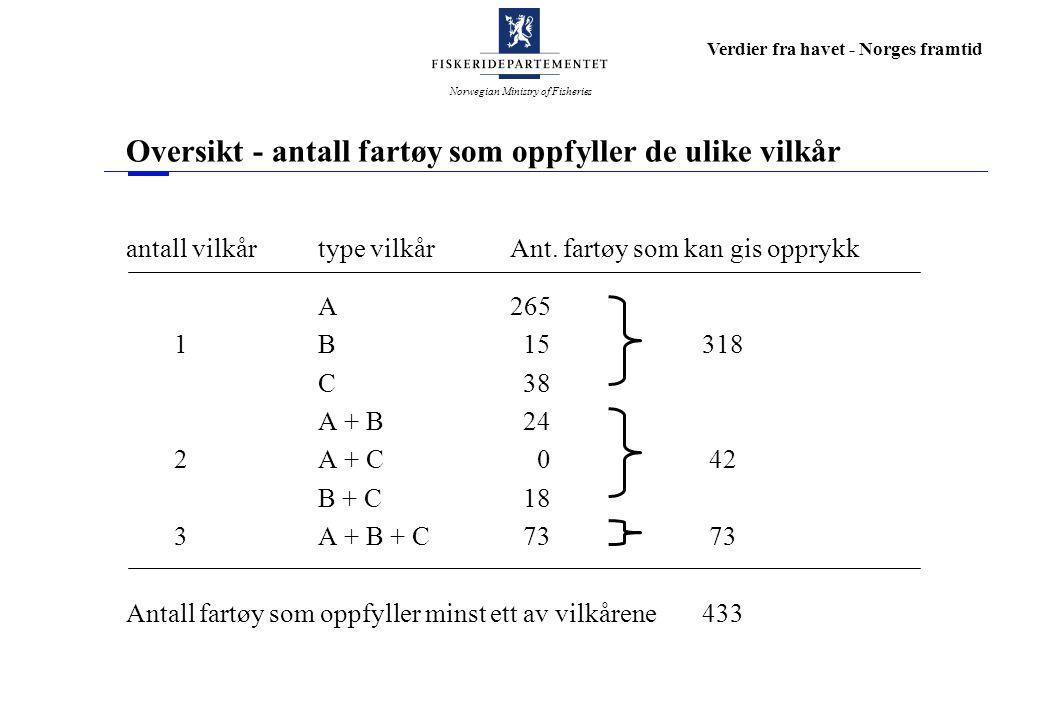 Norwegian Ministry of Fisheries Verdier fra havet - Norges framtid Fylkesvis fordeling av fartøy i opprykksposisjon Fartøy med opprykk fra Gr.II Økning av Gr.I Fylke Antall Prosent Prosent Finnmark 4711 % 9 % Troms 65 9 %13 % Nordland18921 %19 % Nord-Trøndelag 3224 %53 % Sør-Trøndelag 2714 %38 % Møre og Romsdal 5510 %28 % Sogn og Fjordane 5 7 %11 % Hordaland 621 %50 % Rogaland 531 %83 % Akershus 150 % 100 % Vestfold 1* Totalt433