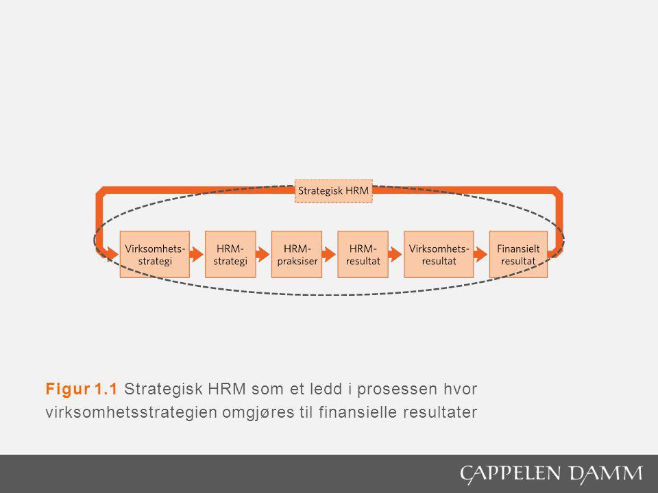 Figur 1.1 Strategisk HRM som et ledd i prosessen hvor virksomhetsstrategien omgjøres til finansielle resultater