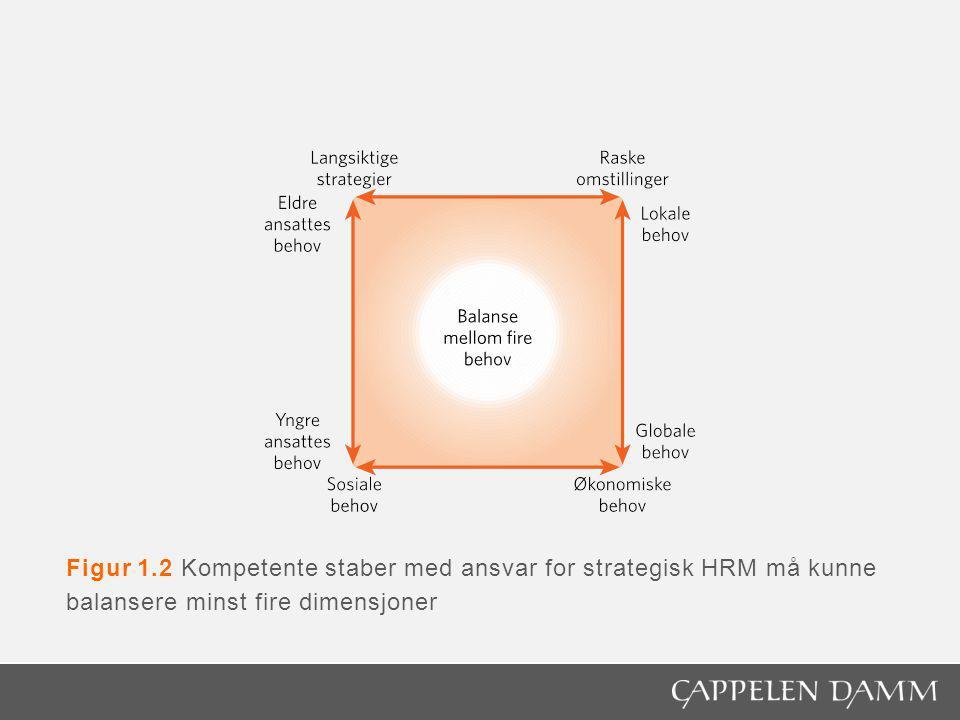Figur 1.2 Kompetente staber med ansvar for strategisk HRM må kunne balansere minst fire dimensjoner