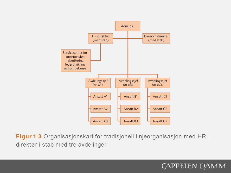 Figur 1.3 Organisasjonskart for tradisjonell linjeorganisasjon med HR- direktør i stab med tre avdelinger
