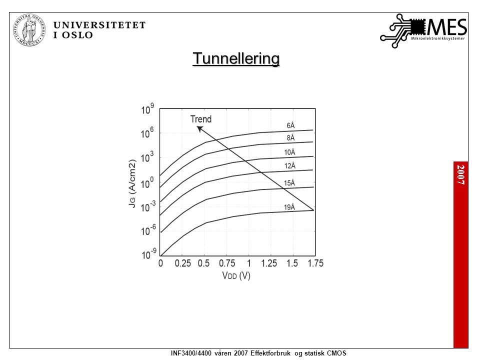 2007 INF3400/4400 våren 2007 Effektforbruk og statisk CMOS Tunnellering