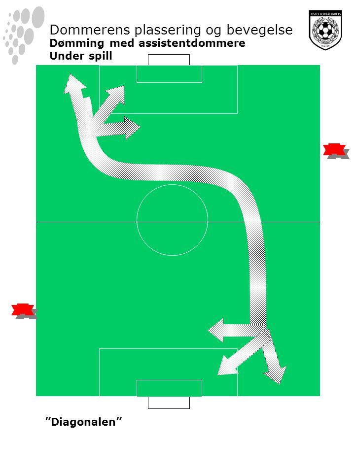 Dommerens plassering og bevegelse Dømming med assistentdommere Under spill Diagonalen