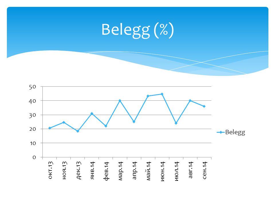 Belegg (%)