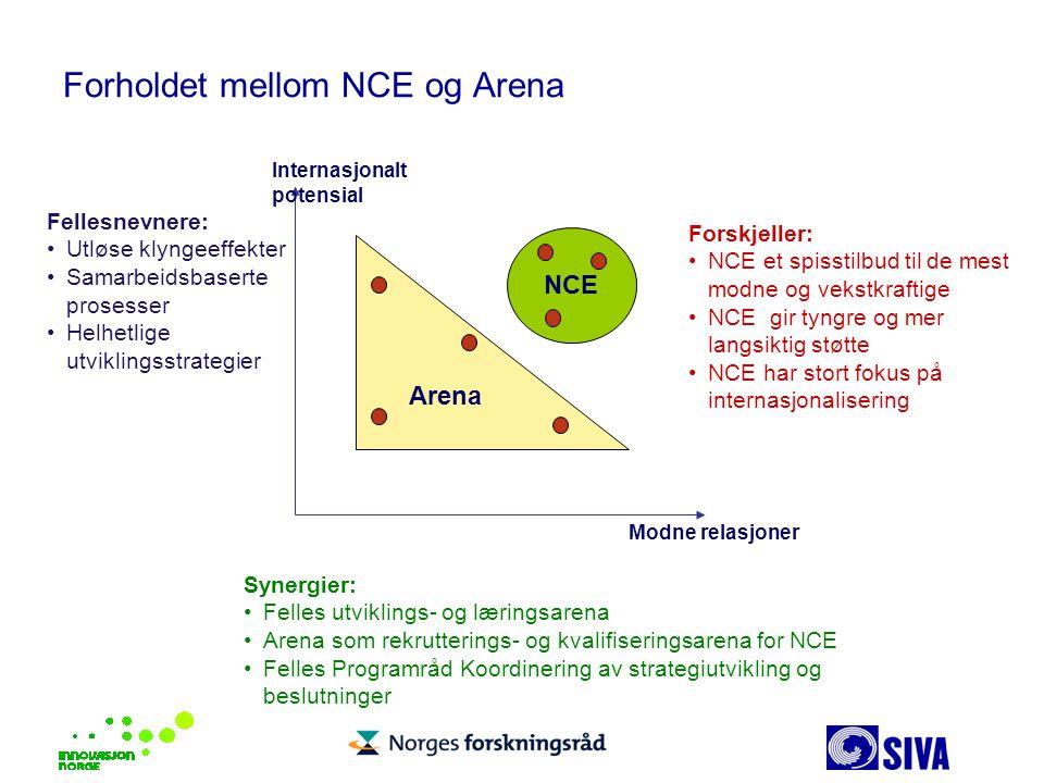 Forholdet mellom NCE og Arena Fellesnevnere: Utløse klyngeeffekter Samarbeidsbaserte prosesser Helhetlige utviklingsstrategier Forskjeller: NCE et spi
