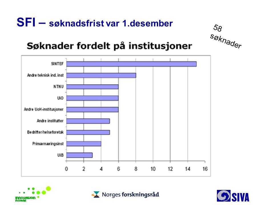 SFI – søknadsfrist var 1.desember 58 søknader