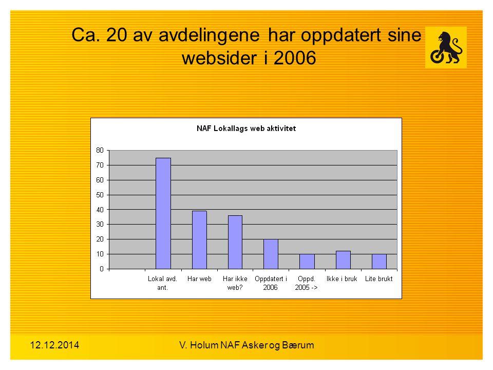 12.12.2014V. Holum NAF Asker og Bærum Ca. 20 av avdelingene har oppdatert sine websider i 2006