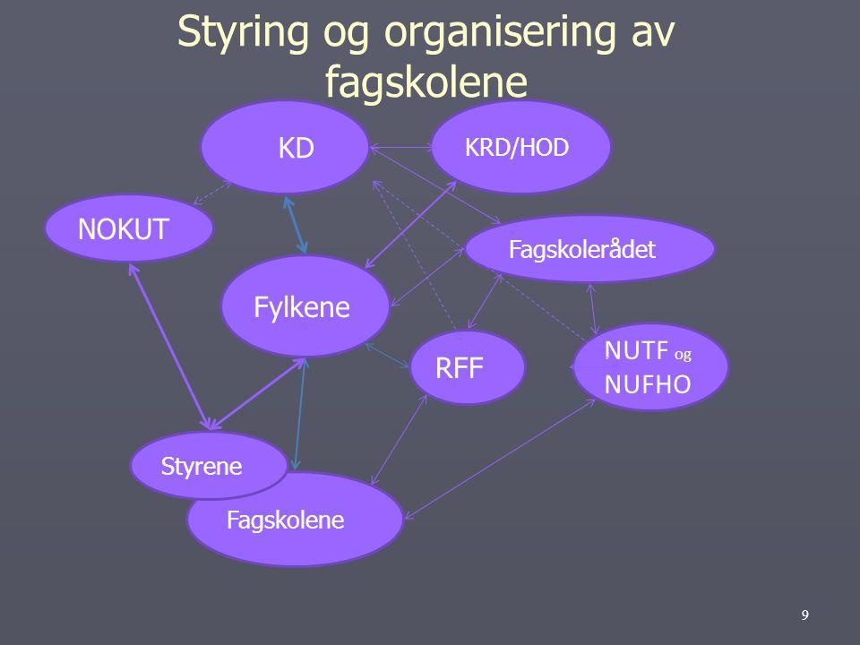 KD KRD/HOD Fylkene Fagskolene Fagskolerådet NOKUT RFF NUTF og NUFHO Styrene Styring og organisering av fagskolene 9