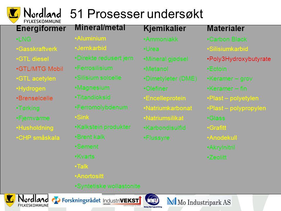 51 Prosesser undersøkt Mineral/metal Aluminium Jernkarbid Direkte redusert jern Ferrosilisium Silisium solcelle Magnesium Titandioksid Ferromolybdenum