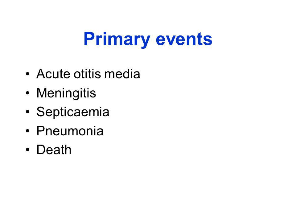 Primary events Acute otitis media Meningitis Septicaemia Pneumonia Death