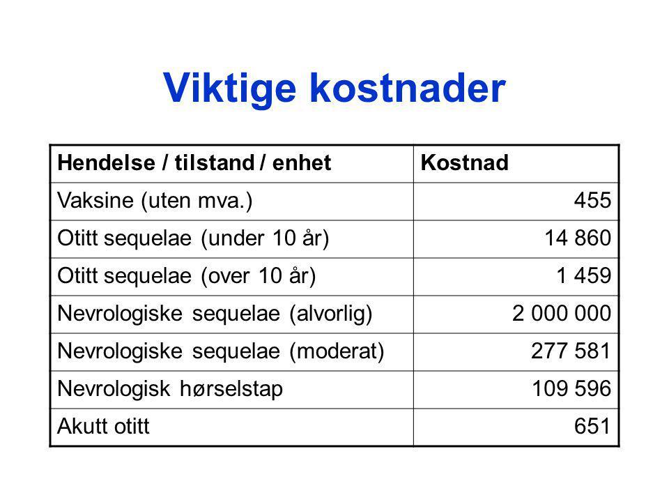 Viktige kostnader Hendelse / tilstand / enhetKostnad Vaksine (uten mva.)455 Otitt sequelae (under 10 år)14 860 Otitt sequelae (over 10 år)1 459 Nevrologiske sequelae (alvorlig)2 000 000 Nevrologiske sequelae (moderat)277 581 Nevrologisk hørselstap109 596 Akutt otitt651