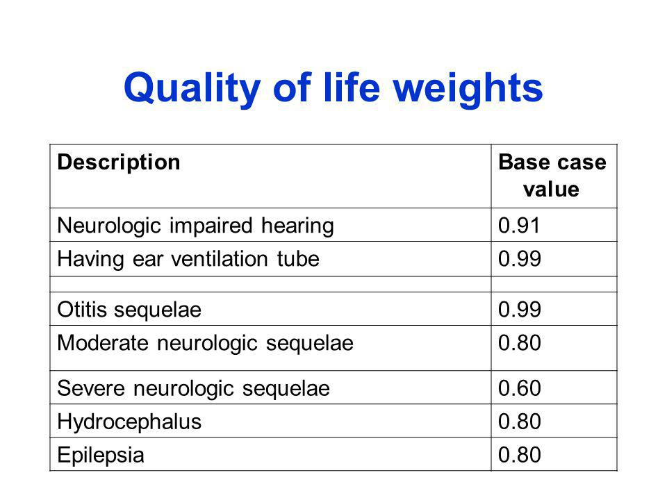 Quality of life weights DescriptionBase case value Neurologic impaired hearing0.91 Having ear ventilation tube0.99 Otitis sequelae0.99 Moderate neurologic sequelae0.80 Severe neurologic sequelae0.60 Hydrocephalus0.80 Epilepsia0.80