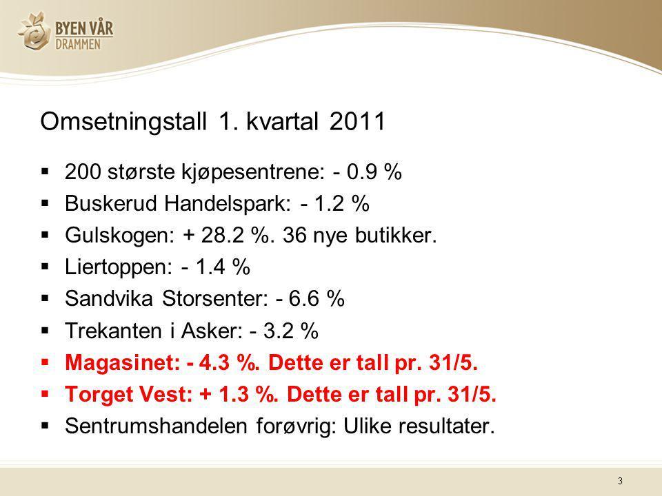 3 Omsetningstall 1. kvartal 2011  200 største kjøpesentrene: - 0.9 %  Buskerud Handelspark: - 1.2 %  Gulskogen: + 28.2 %. 36 nye butikker.  Lierto