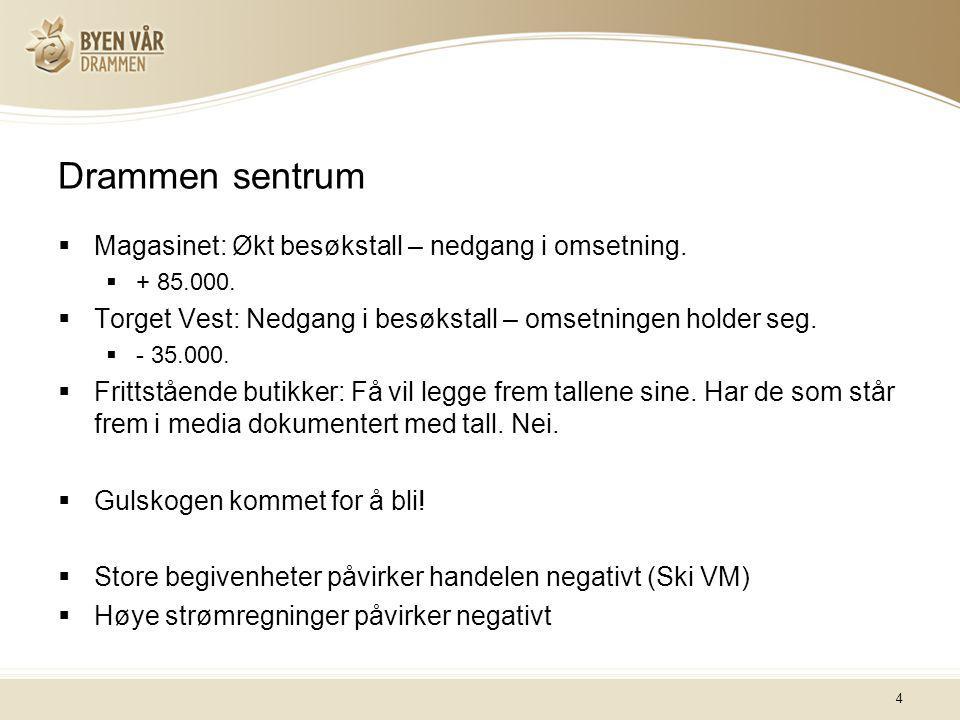 4 Drammen sentrum  Magasinet: Økt besøkstall – nedgang i omsetning.  + 85.000.  Torget Vest: Nedgang i besøkstall – omsetningen holder seg.  - 35.