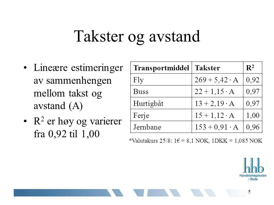 5 Takster og avstand Lineære estimeringer av sammenhengen mellom takst og avstand (A) R 2 er høy og varierer fra 0,92 til 1,00 TransportmiddelTaksterR2R2 Fly269 + 5,42 ∙ A0,92 Buss22 + 1,15 ∙ A0,97 Hurtigbåt13 + 2,19 · A0,97 Ferje15 + 1,12 · A1,00 Jernbane153 + 0,91 · A0,96 *Valutakurs 25/8: 1€ = 8,1 NOK, 1DKK = 1,085 NOK