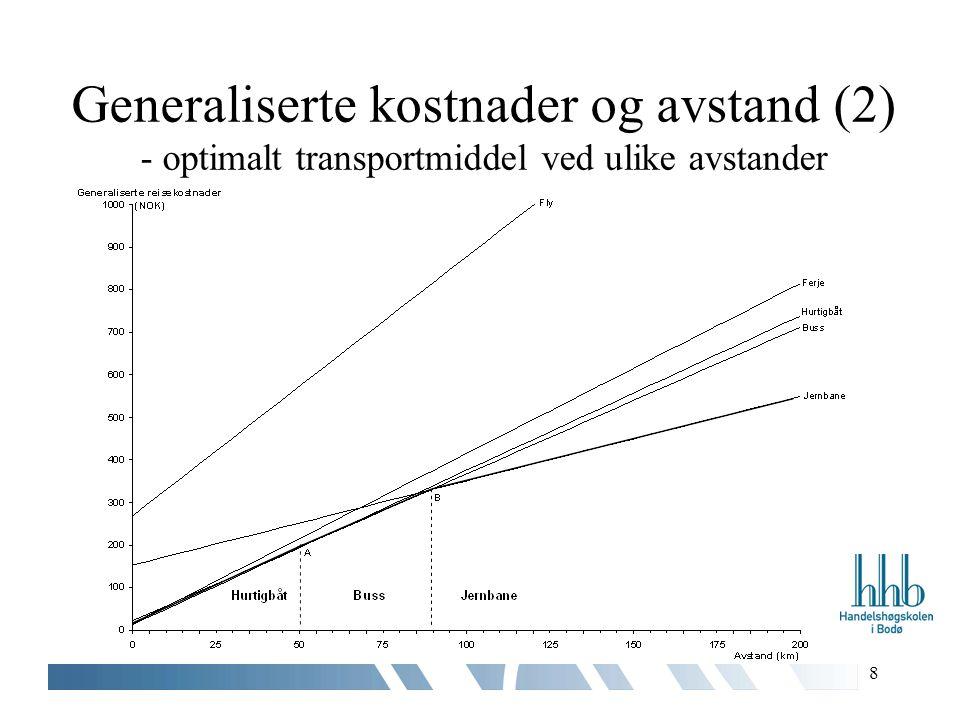 8 Generaliserte kostnader og avstand (2) - optimalt transportmiddel ved ulike avstander
