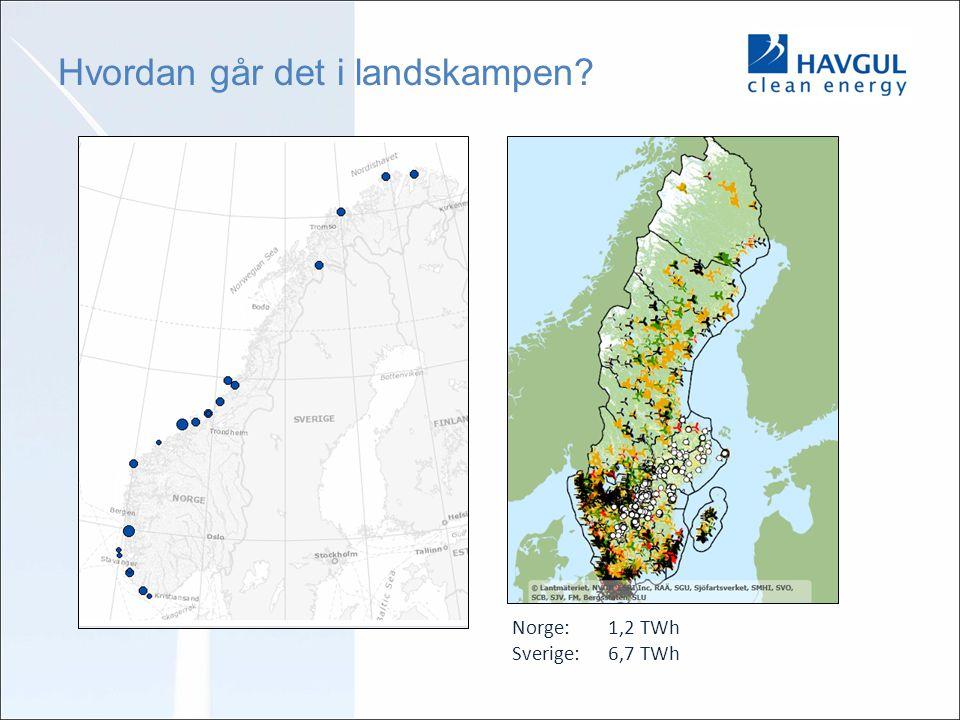 Hvordan går det i landskampen? Norge:1,2 TWh Sverige: 6,7 TWh