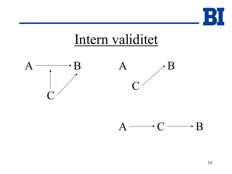 16 Intern validitet AB C ABC AB C