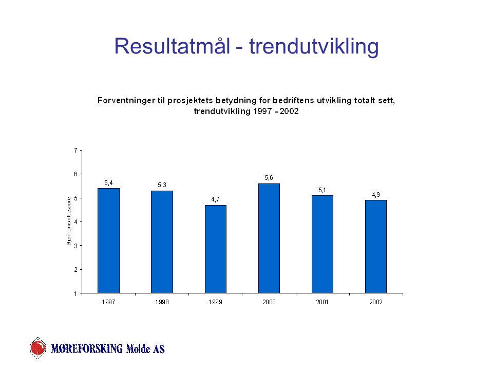 Resultatmål - trendutvikling
