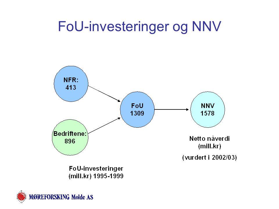 FoU-investeringer og NNV