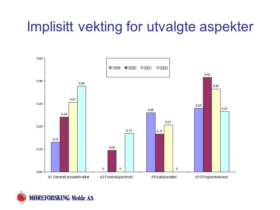 Prosjektvurdering - oppsummering De implisitte vektene viser hvilken vekt saksbehandlere har lagt på aspektene i fastsetting av totalkarakter.
