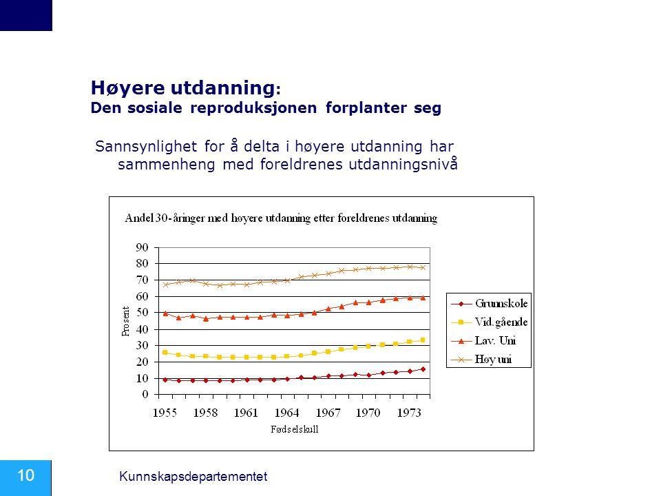 10 Kunnskapsdepartementet Høyere utdanning : Den sosiale reproduksjonen forplanter seg Sannsynlighet for å delta i høyere utdanning har sammenheng med