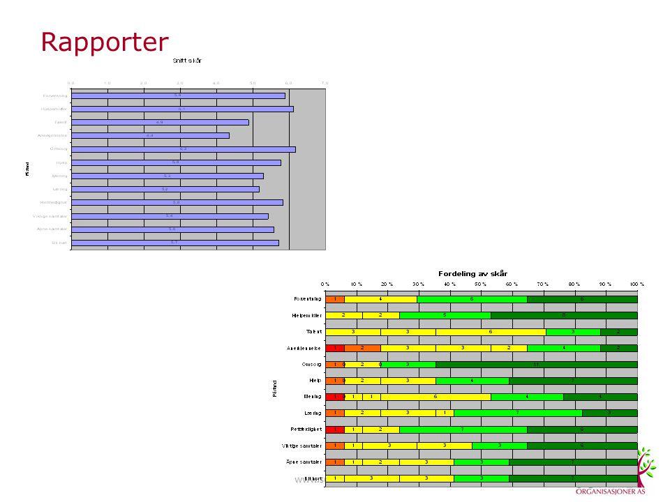 www.sunneorg.no Rapporter