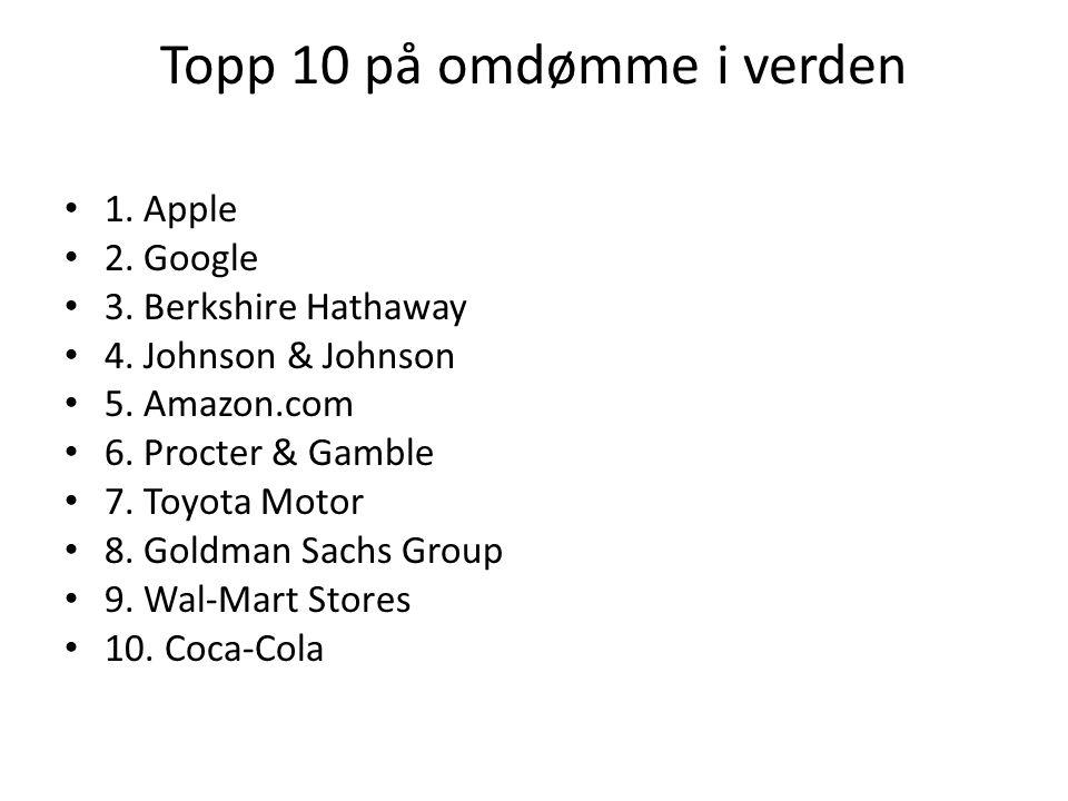 Topp 10 på omdømme i verden 1. Apple 2. Google 3. Berkshire Hathaway 4. Johnson & Johnson 5. Amazon.com 6. Procter & Gamble 7. Toyota Motor 8. Goldman