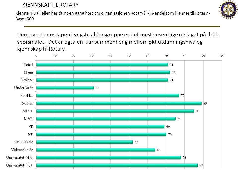 KJENNSKAP TIL ROTARY Kjenner du til eller har du noen gang hørt om organisasjonen Rotary? - %-andel som kjenner til Rotary - Base: 500 Den lave kjenns