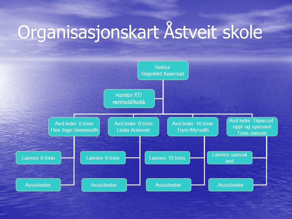 Organisasjonskart Åstveit skole Rektor Ragnhild Kaarstad Avd.leder 8.trinn Thor Inge Senneseth Avd.leder 9.trinn Linda Arnesen Avd.leder 10.trinn Trym