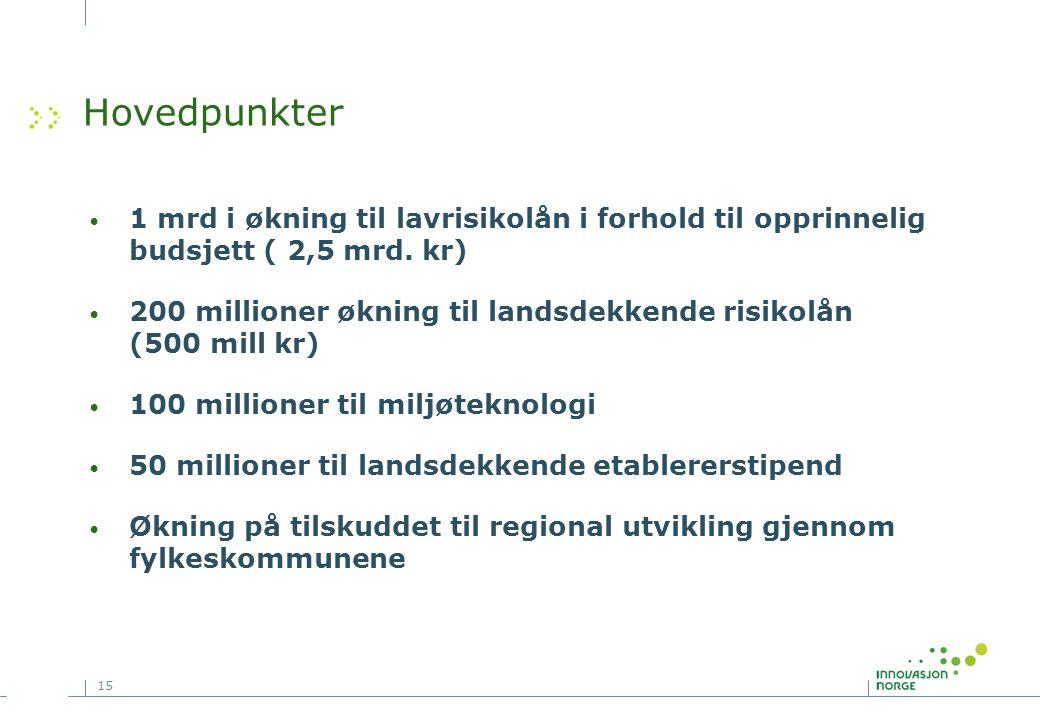 15 Hovedpunkter 1 mrd i økning til lavrisikolån i forhold til opprinnelig budsjett ( 2,5 mrd.