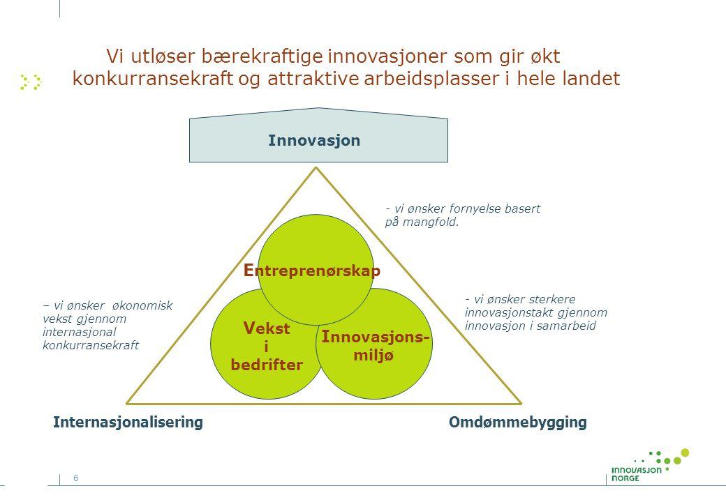 6 Innovasjon - vi ønsker fornyelse basert på mangfold.