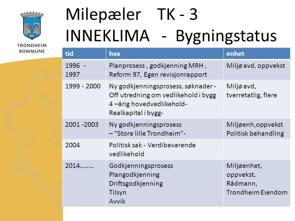 Milepæler TK - 3 INNEKLIMA - Bygningstatus tidhvaenhet 1996 - 1997 Planprosess, godkjenning MRH, Reform 97, Egen revisjonrapport Miljø avd.