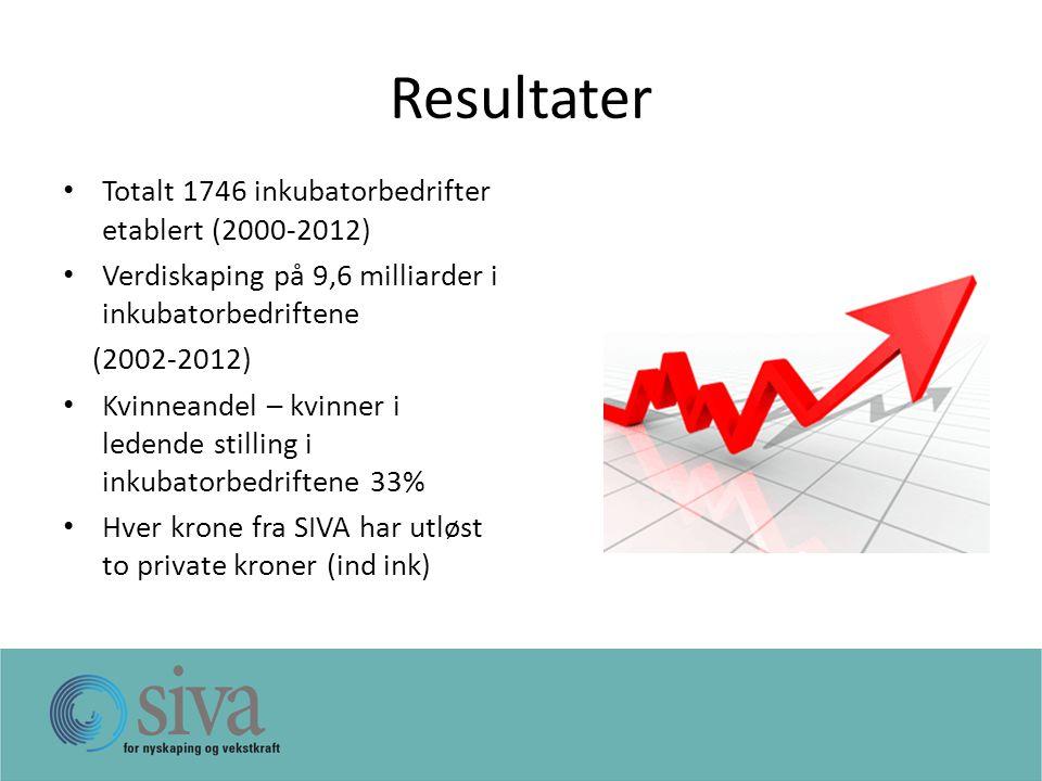 Resultater Totalt 1746 inkubatorbedrifter etablert (2000-2012) Verdiskaping på 9,6 milliarder i inkubatorbedriftene (2002-2012) Kvinneandel – kvinner i ledende stilling i inkubatorbedriftene 33% Hver krone fra SIVA har utløst to private kroner (ind ink)