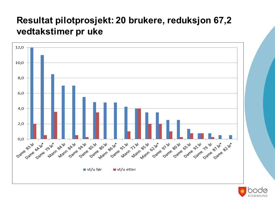 Resultat pilotprosjekt: 20 brukere, reduksjon 67,2 vedtakstimer pr uke
