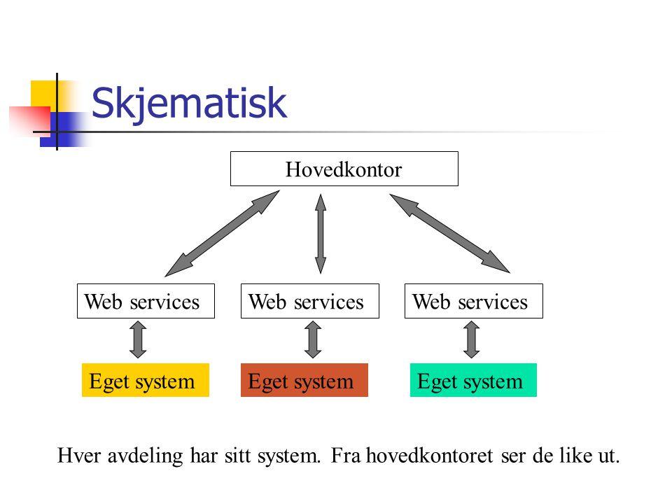 Skjematisk Web services Eget system Hovedkontor Hver avdeling har sitt system.