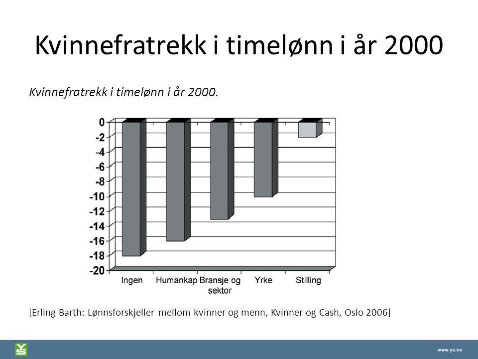 Kvinnefratrekk i timelønn i år 2000 Kvinnefratrekk i timelønn i år 2000. [Erling Barth: Lønnsforskjeller mellom kvinner og menn, Kvinner og Cash, Oslo