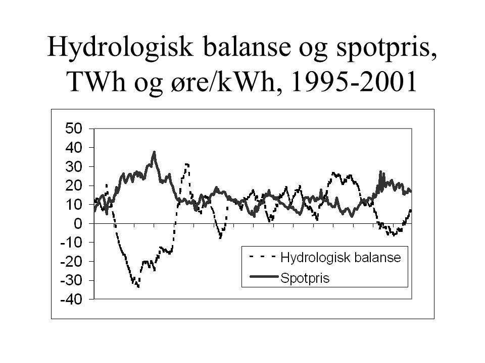 Hydrologisk balanse og spotpris, TWh og øre/kWh, 1995-2001