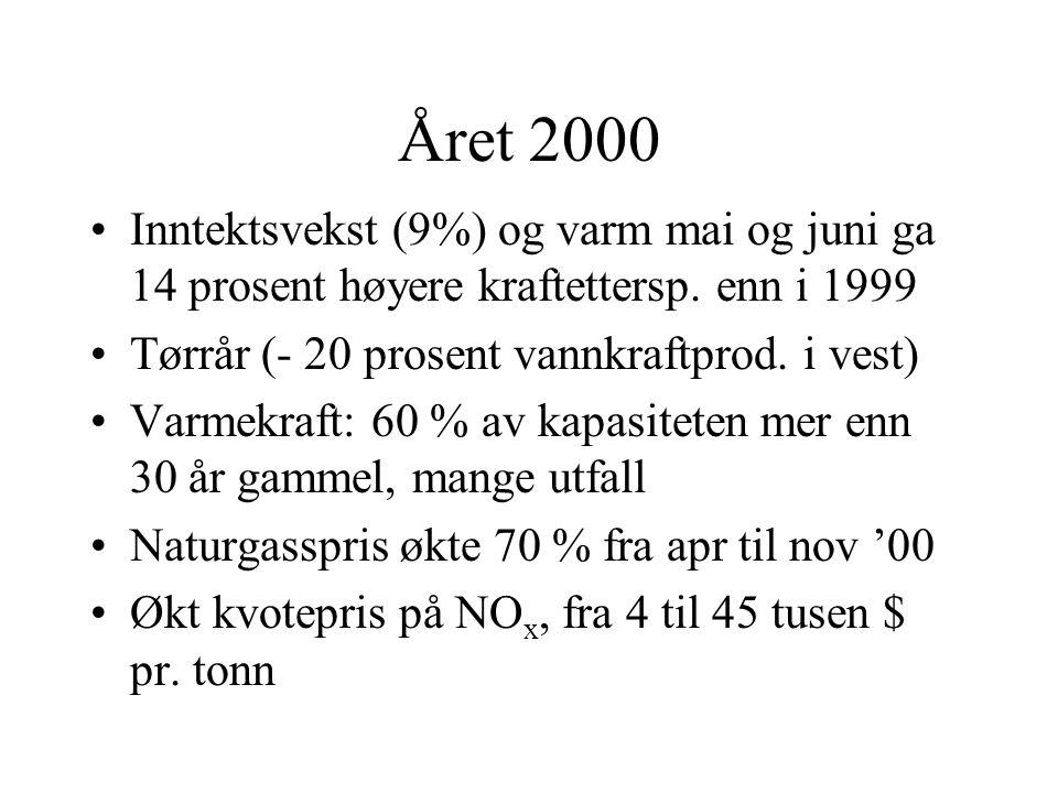 Året 2000 Inntektsvekst (9%) og varm mai og juni ga 14 prosent høyere kraftettersp. enn i 1999 Tørrår (- 20 prosent vannkraftprod. i vest) Varmekraft: