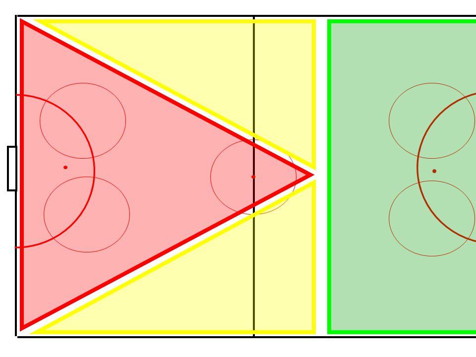 Forklaring av figur: Offensiv: I det røda och gule feltet streves etter sikkerhet omkring ballen, særlig i rød.