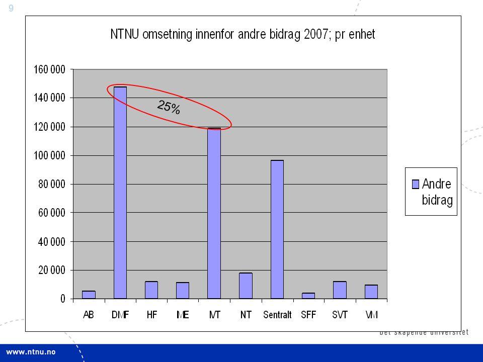 20 Overhead ved NTNU i 2007 I 2006 var tallene tilsvarende bortsett fra Andre bidrag som hadde 15 % i stedet for 13 %.