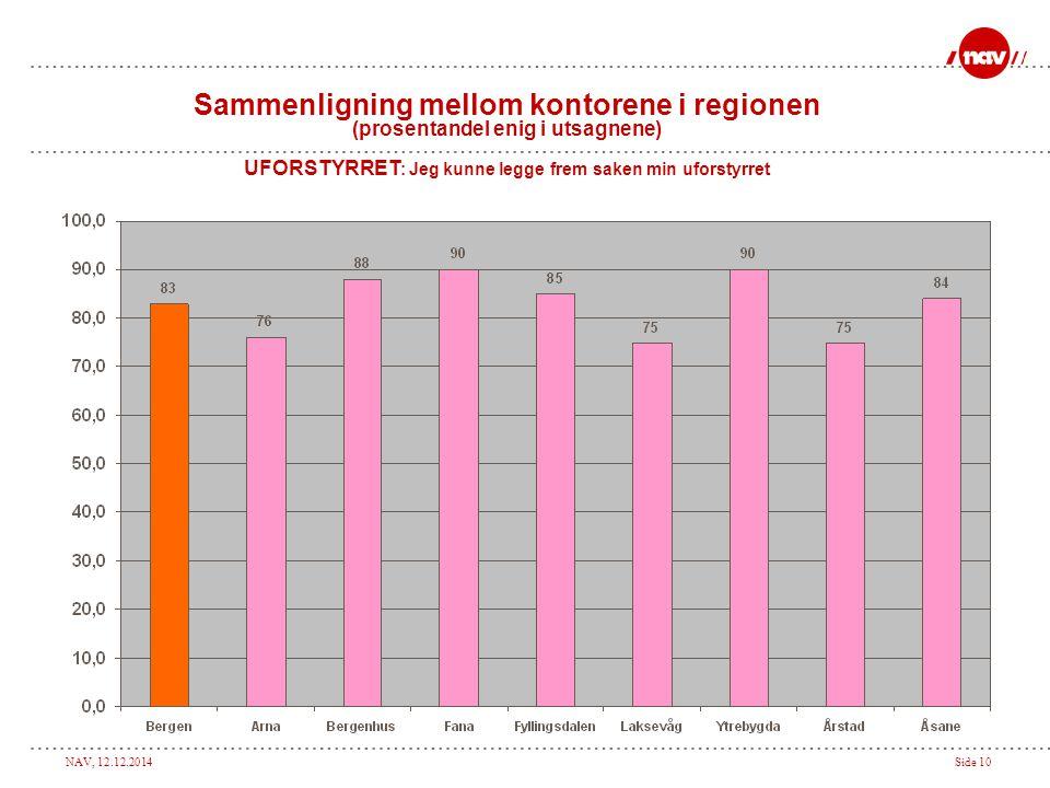 NAV, 12.12.2014Side 10 Sammenligning mellom kontorene i regionen (prosentandel enig i utsagnene) UFORSTYRRET : Jeg kunne legge frem saken min uforstyrret