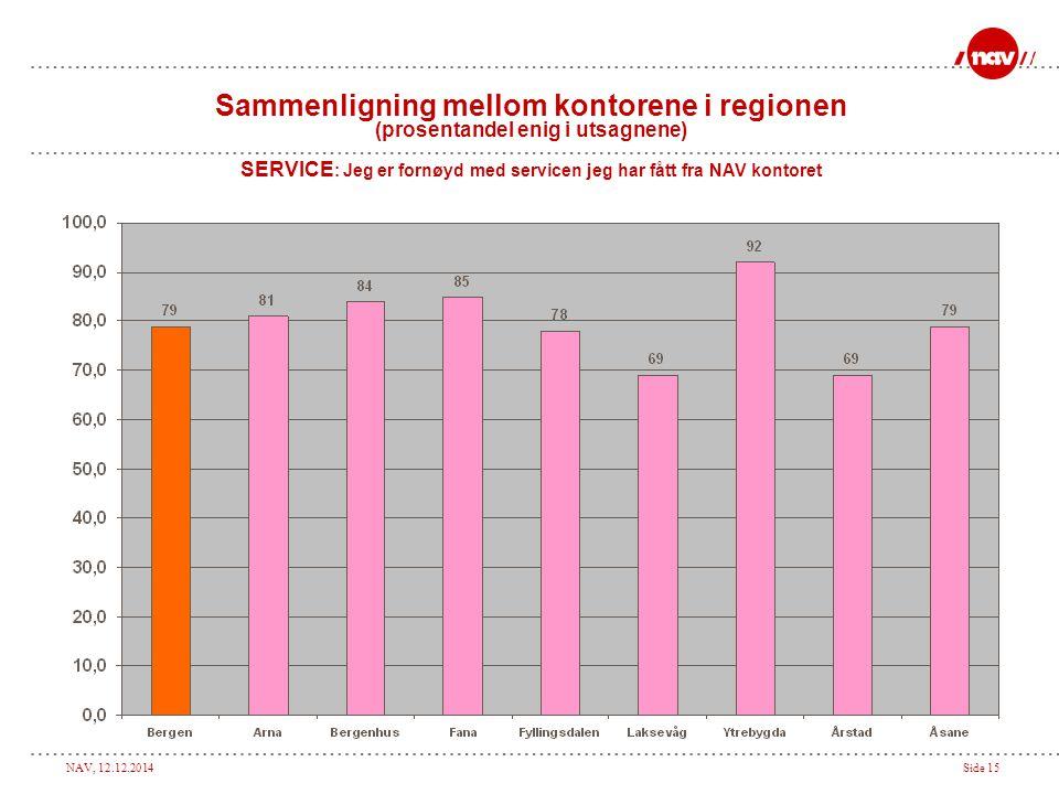 NAV, 12.12.2014Side 15 Sammenligning mellom kontorene i regionen (prosentandel enig i utsagnene) SERVICE : Jeg er fornøyd med servicen jeg har fått fr